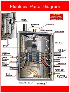 Electric Panel Diagram - Wiring Diagram Third Level on electrical power, ac power plugs and sockets, electrical grounding and bonding, distribution board, electrical conduit, electrical inspection sheet, installation diagram, junction box, national electrical code, electrical feeder system, ground and neutral, electrical control panels, breaker box diagram, circuit breaker diagram, knob and tube wiring, power cable, light switch, electrical tools list, lighting diagram, wiring diagram, circuit diagram, ring circuit, electrical wiring, three-phase electric power, electrical wire connections, residual-current device, troubleshooting diagram, electrical subpanel, voltage diagram, electrical wire box, electrical box wiring, home wiring, electrical wiring in north america, service diagram, earthing system, siding diagram, circuit breaker, electrical enclosures product,